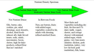 Nutrient Density spectrum